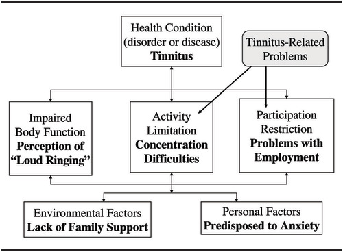 General Review of Tinnitus: Prevalence, Mechanisms, Effects
